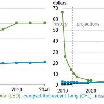 Eficiența sistemelor de iluminat cu LED continuă să crească simultan cu scăderea costurilor